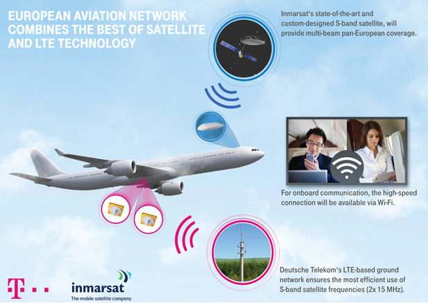 Network infrastructure, LTE & LTE-A, European Aviation Network, in-flight broadband, airline broadband, Lufthansa, Deutsche Telekom, Immarsat, technology news, technology