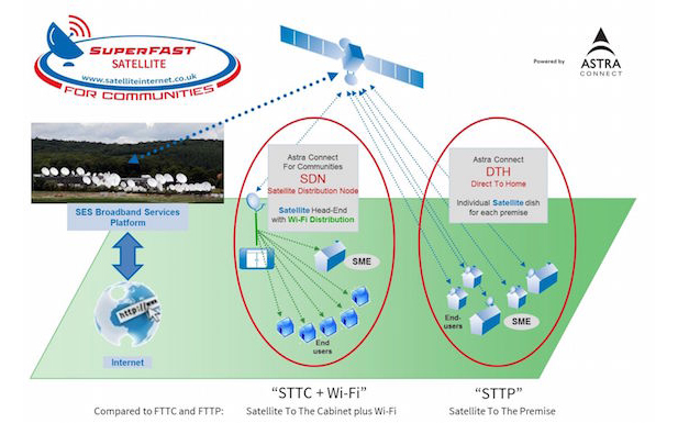 Network infrastructure, satellite, Superfast Satellite for Communities (SS4C), SES, Satellite Internet, technology news, technology