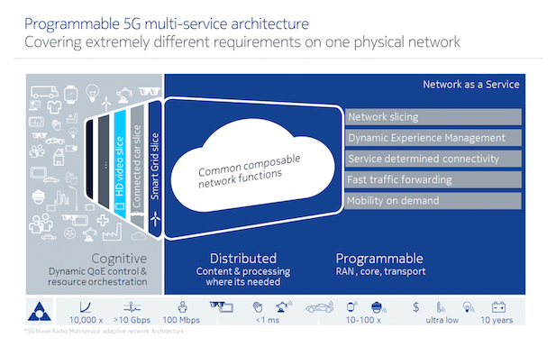 Nokia gets busy with LTE-A, 5G