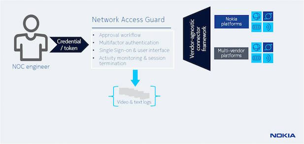 Security, Nokia Network Access Guard, Nokia Signalling Security Solution, DDoS, SS7, technology news, technology
